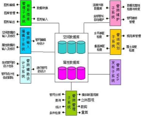 系统体系结构图